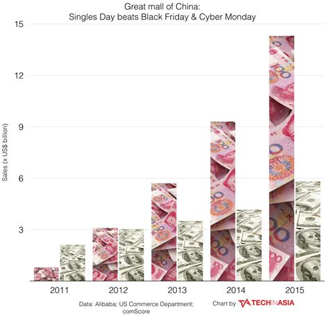 alibaba black friday china s singles day vs black friday sales