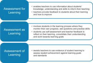 english k 10 assessment