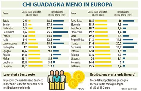 d italia stipendi gli stipendi pi 249 bassi d europa nextquotidiano