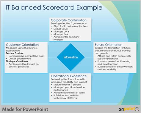 easy tips to design balanced scorecard on powerpoint