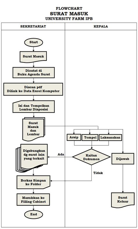 membuat flowchart di microsoft word membuat diagram alir di word 2007 gallery how to guide