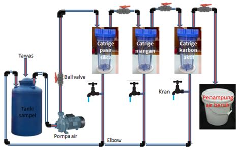 Pompa Air 6 Inchi teknik kimia la rancangan alat