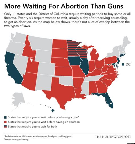 that do not require background checks fewer waiting periods for guns than for abortions