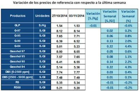 aumento de precios gestin sindical precio de referencia de gasolina de 84 octanos aument 243 4 4