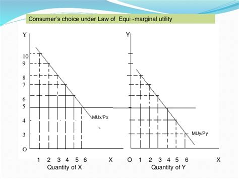 law of equi marginal utility the law of equi marginal utility