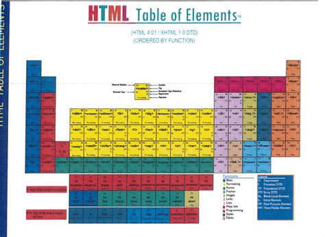 Html Table Elements Designer Still Pursuing Bogus Takedown Of Periodic Table