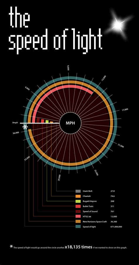 how fast is the speed of light comparing the fastest things on earth to the speed of