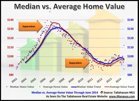 why we track both the average and median home value in