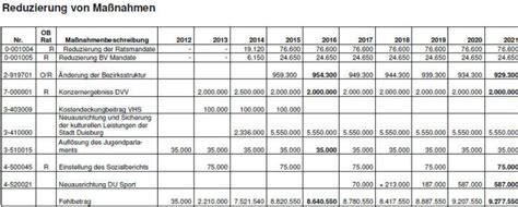 Vorlage Antrag Umstellung Wirtschaftsjahr bz duisburg lokal ratssitzung 25 06 2012 haushalt
