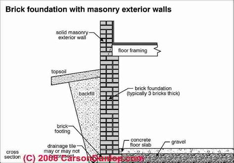 Brick Wall Section by Auto Forward To Correct Web Page At Inspectapedia