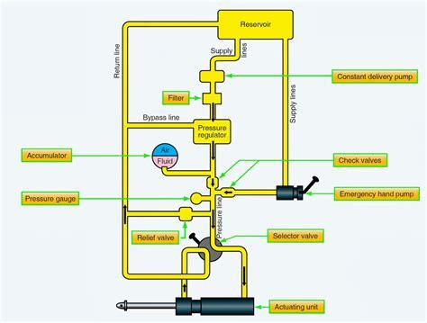 diagram of hydraulic basic hydraulic system schematic diagram 40 wiring