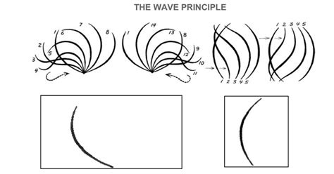 The Wave Principle by Movement Hannahloughridge