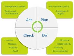 Plan Do Check Act Template by Plan Do Check Act
