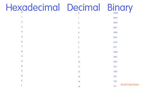 converter decimal to binary convert hex to binary matlab