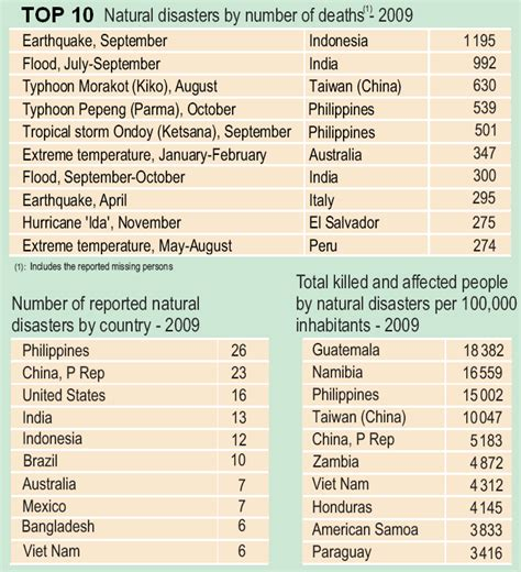 earthquake list earthquakes worst disaster type in past decade 171 fire earth