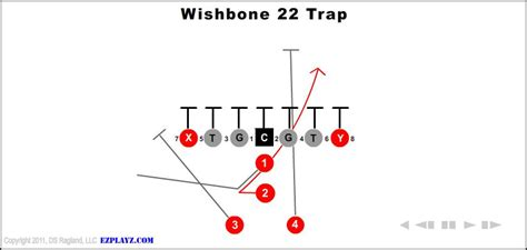 football holes diagram wishbone 22 trap youth football plays and formations