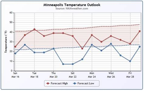 weather in march in minneapolis photos minneapolis average weather march