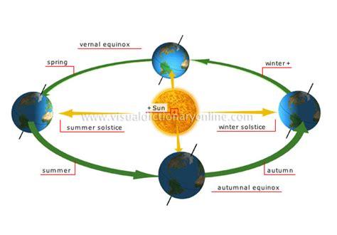 seasons diagram geophsyicalheattransfer5 earth s latitude zones the