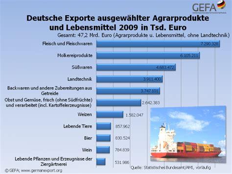 gefängniskleidung deutschland gefa news termine news deutscher agrarexport