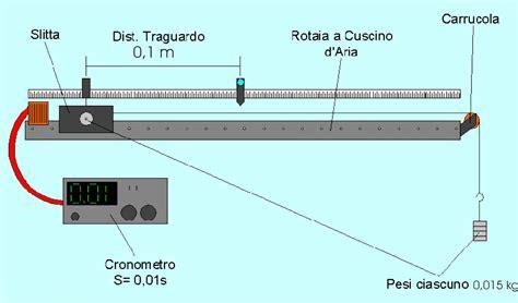 guidovia a cuscino d moto rettilineo uniforme rotaia a cuscino d