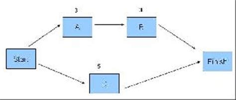 network diagram forward and backward pass forward and backward pass in time management