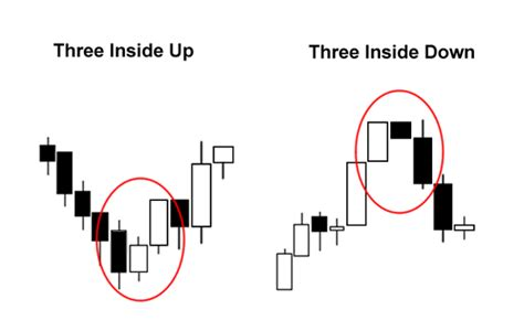 candlestick pattern three inside up triple candlestick patterns