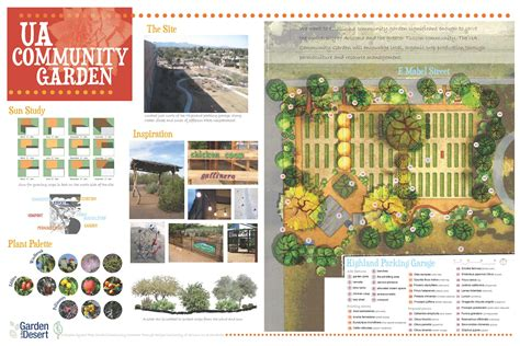 How To Plan A Community Garden Community Garden Update Community Garden Layout