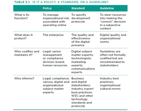 design standards definition stopping the infighting about digital standards gnovus