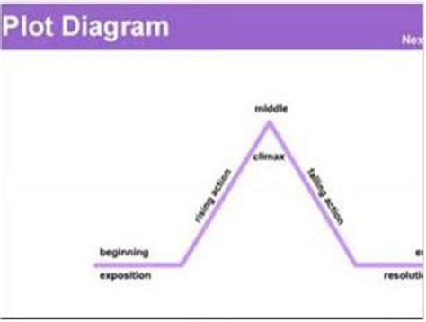 everyday use plot diagram plog diagram