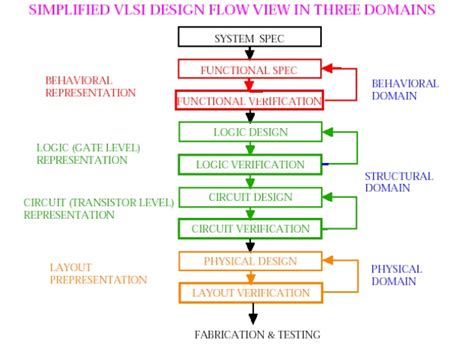 integrated resistors and capacitors in vlsi design integrated resistors and capacitors in vlsi design pdf 28 images vlsi physical design
