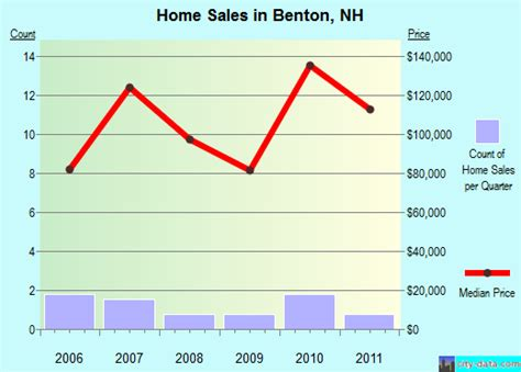 benton new hshire nh 03785 profile population maps