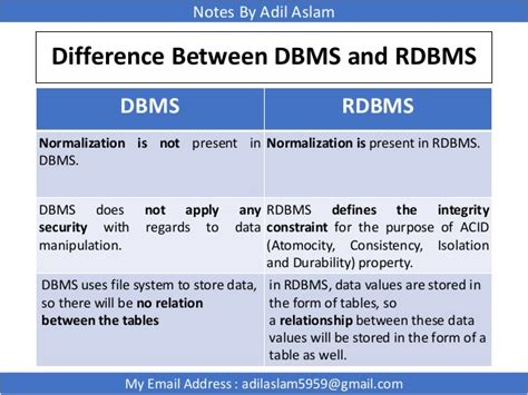 what is the difference between dbms and rdbms relational database management system