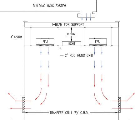 how to humidity in clean room portafab what is a clean room cleanroom design classification