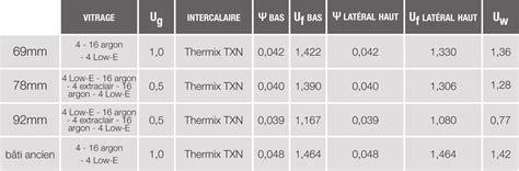 coefficient thermique vitrage thermique menuiserie blanc 224 savigneux