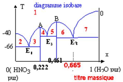 exercice corrigé diagramme de phase binaire diagrammes binaires