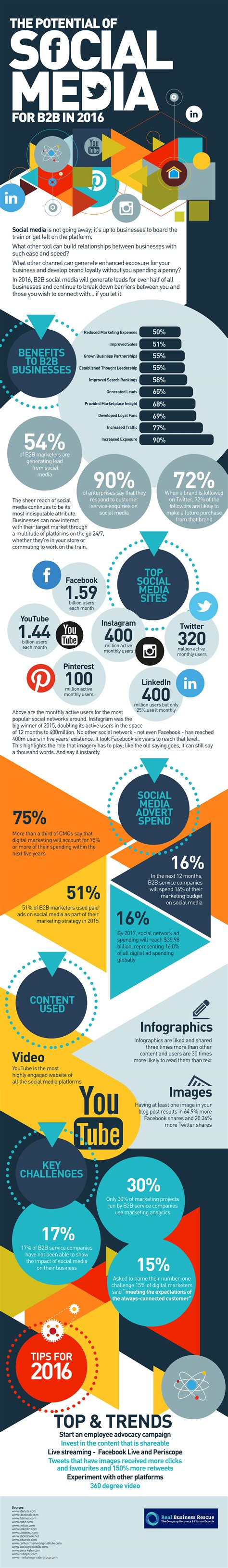 2016 social media marketing infographic social media potential for b2b in 2016 infographic
