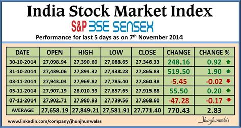 Bse Mba In Financial Markets Review by India Financial Market Index Bse Sensex Nse Nifty