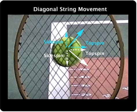 string pattern tennis free patterns tennis ball spin and string patterns old new and illegal