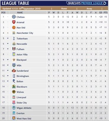 epl table result live seesite 2010 09