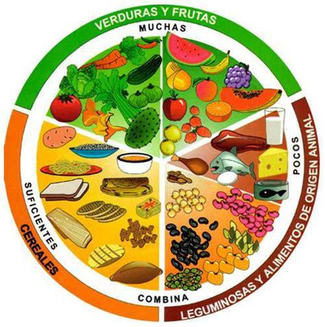 alimentacion   equilibrada blogmedicina