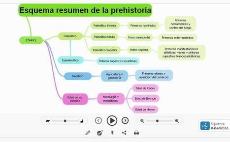 esquema de la prehistoria examtime esquema resumen de la prehistoria