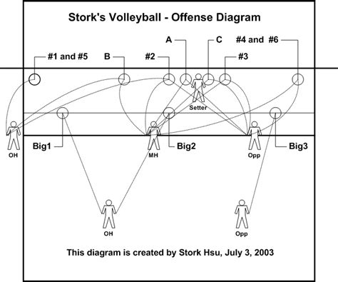setter defensive position 5 1 system stork s volleyball