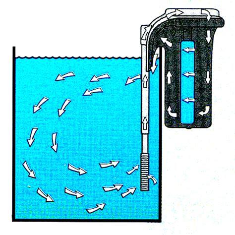 cara membuat filter untuk aquarium kecil macam macam filter akuarium dan cara pemakaiannya