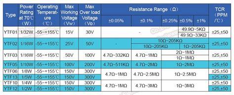 smd resistor specifications smd resistor specifications 28 images metal resistor rig00 smd resistor 5k ohm resistor buy