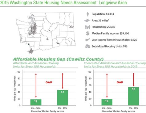 longview housing authority longview housing authority wshfc my view february 2015 housing needs assessment