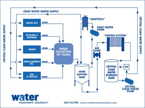Flow Diagram Of Water Supply System