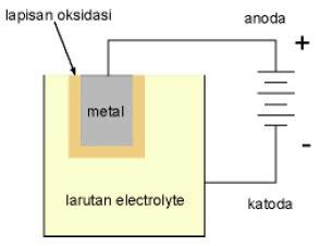 kapasitor elco kapasitor elektrolit elco zona elektro