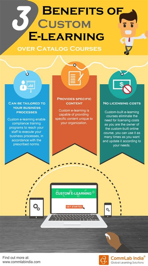 how does e learning benefit the learner an infographic 3 benefits of custom e learning over catalog courses