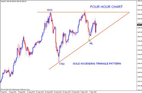 triangle pattern rule stock market chart analysis ascending triangle of gold