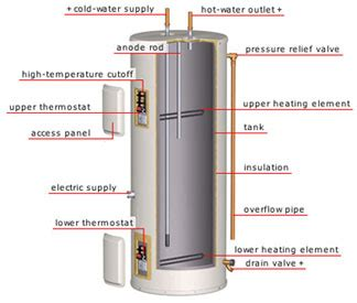 electric water heater diagram water heater service repair troubleshooting electricians